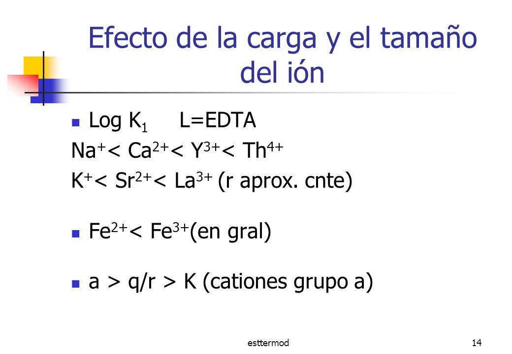 esttermod14 Efecto de la carga y el tamaño del ión Log K 1 L=EDTA Na + < Ca 2+ < Y 3+ < Th 4+ K + < Sr 2+ < La 3+ (r aprox.