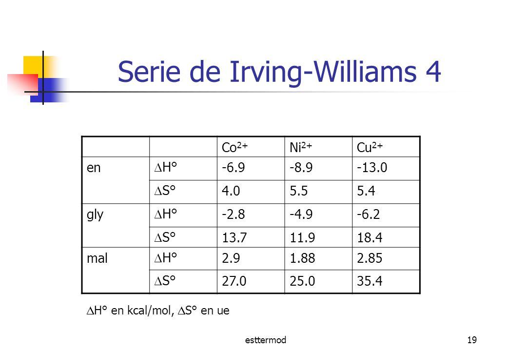 esttermod19 Serie de Irving-Williams 4 Co 2+ Ni 2+ Cu 2+ en H° -6.9-8.9-13.0 S° 4.05.55.4 gly H° -2.8-4.9-6.2 S° 13.711.918.4 mal H° 2.91.882.85 S° 27.025.035.4 H° en kcal/mol, S° en ue