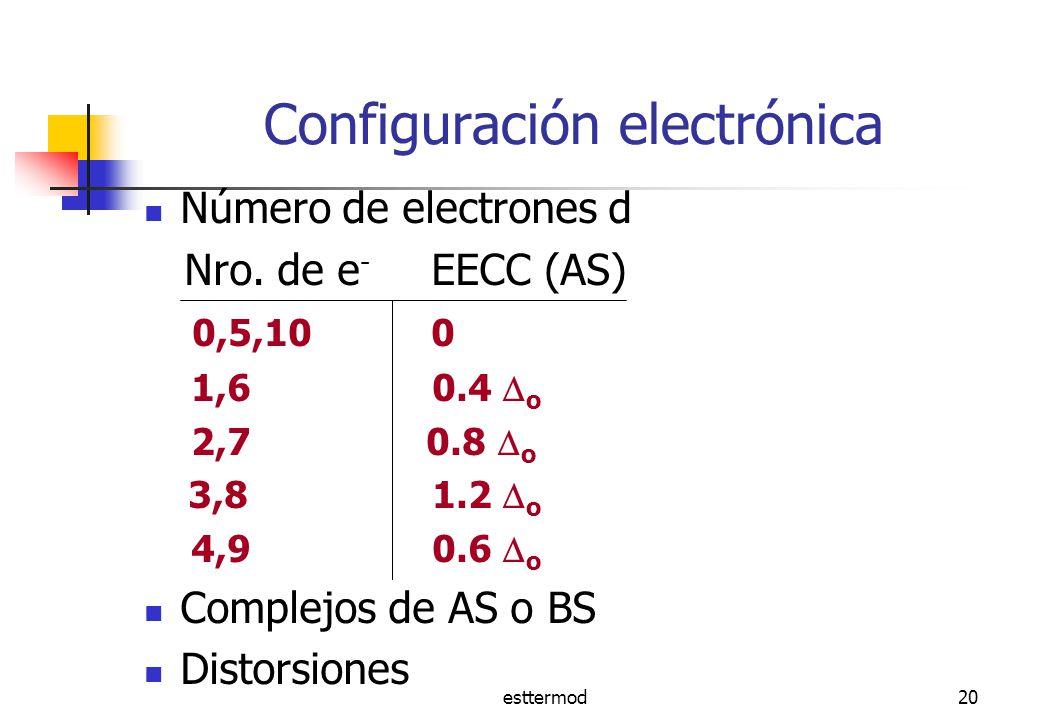 esttermod20 Configuración electrónica Número de electrones d Nro.