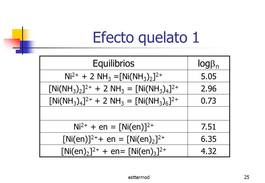 esttermod25 Efecto quelato 1 Equilibrios log n Ni 2+ + 2 NH 3 =[Ni(NH 3 ) 2 ] 2+ 5.05 [Ni(NH 3 ) 2 ] 2+ + 2 NH 3 = [Ni(NH 3 ) 4 ] 2+ 2.96 [Ni(NH 3 ) 4 ] 2+ + 2 NH 3 = [Ni(NH 3 ) 6 ] 2+ 0.73 Ni 2+ + en = [Ni(en)] 2+ 7.51 [Ni(en)] 2+ + en = [Ni(en) 2 ] 2+ 6.35 [Ni(en) 2 ] 2+ + en= [Ni(en) 3 ] 2+ 4.32