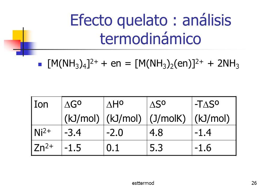esttermod26 Efecto quelato : análisis termodinámico [M(NH 3 ) 4 ] 2+ + en = [M(NH 3 ) 2 (en)] 2+ + 2NH 3 Ion Gº (kJ/mol) Hº (kJ/mol) Sº (J/molK) -T Sº (kJ/mol) Ni 2+ -3.4-2.04.8-1.4 Zn 2+ -1.50.15.3-1.6