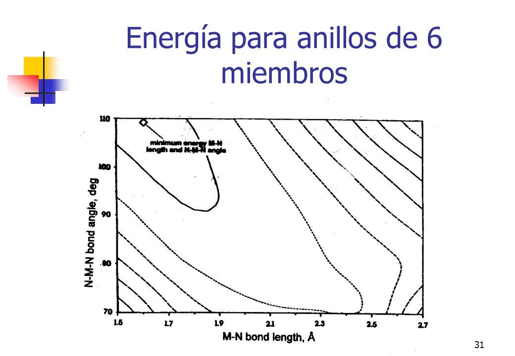 esttermod31 Energía para anillos de 6 miembros