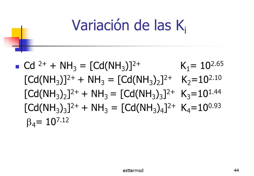 esttermod44 Variación de las K i Cd 2+ + NH 3 = [Cd(NH 3 )] 2+ K 1 = 10 2.65 [Cd(NH 3 )] 2+ + NH 3 = [Cd(NH 3 ) 2 ] 2+ K 2 =10 2.10 [Cd(NH 3 ) 2 ] 2+ + NH 3 = [Cd(NH 3 ) 3 ] 2+ K 3 =10 1.44 [Cd(NH 3 ) 3 ] 2+ + NH 3 = [Cd(NH 3 ) 4 ] 2+ K 4 =10 0.93 4 = 10 7.12