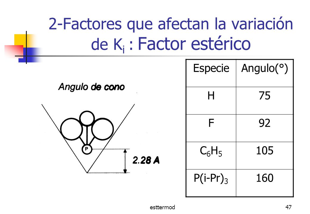 esttermod47 2-Factores que afectan la variación de K i : Factor estérico EspecieAngulo(°) H75 F92 C6H5C6H5 105 P(i-Pr) 3 160