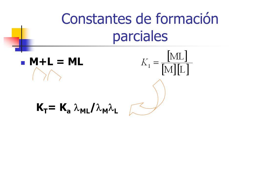 esttermod5 Constantes de formación parciales M+L = ML ML + L = ML 2 ML n-1 + L = ML n K 1, K 2,....., K n constantes de formación parciales M= M(H 2 O) x n+ (ac) L= L(ac) K T = K a ML / M L