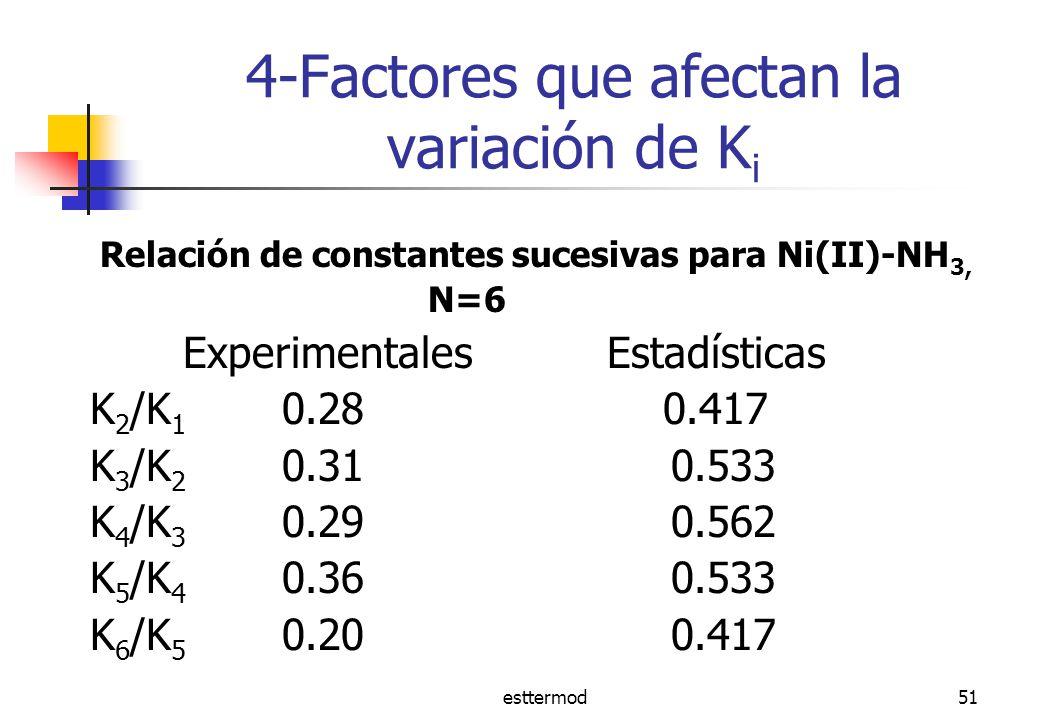 esttermod51 4-Factores que afectan la variación de K i Relación de constantes sucesivas para Ni(II)-NH 3, N=6 Experimentales Estadísticas K 2 /K 1 0.28 0.417 K 3 /K 2 0.31 0.533 K 4 /K 3 0.29 0.562 K 5 /K 4 0.36 0.533 K 6 /K 5 0.20 0.417
