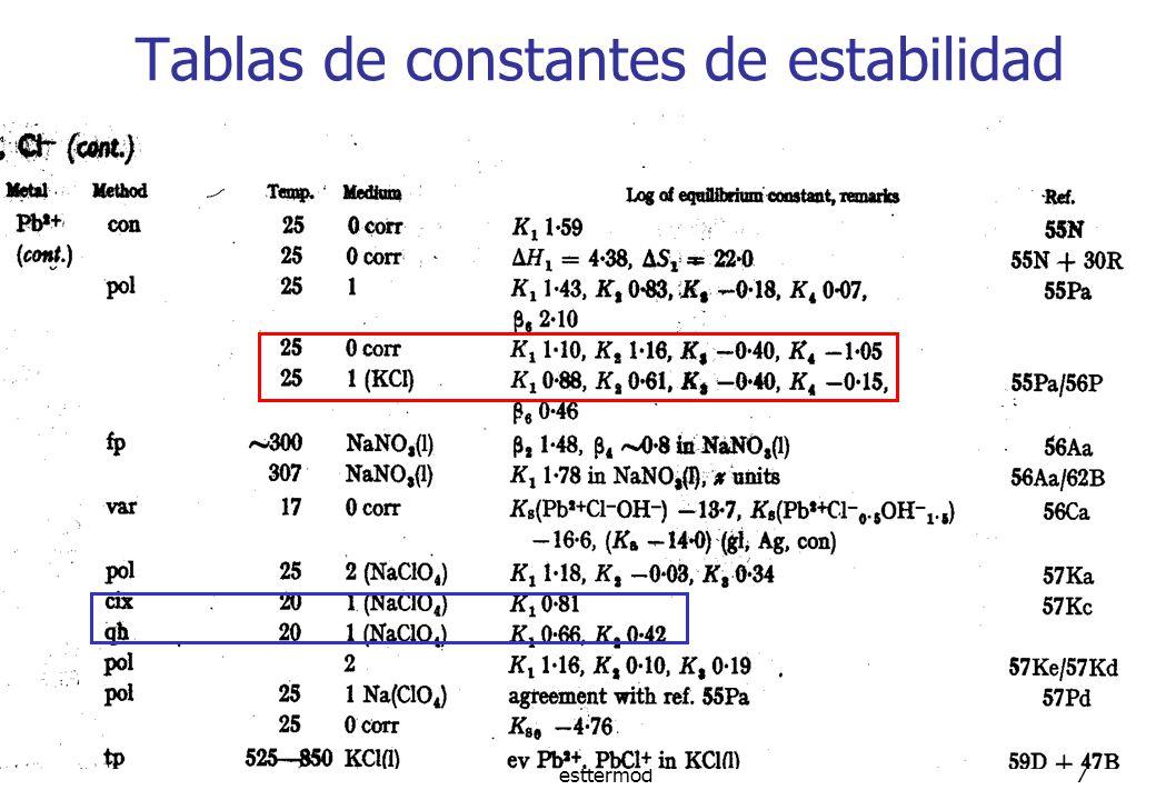 esttermod8 Ejemplos: Cd 2+ + NH 3 = [Cd(NH 3 )] 2+ K 1 = 10 2.65 [Cd(NH 3 )] 2+ + NH 3 = [Cd(NH 3 ) 2 ] 2+ K 2 =10 2.10 [Cd(NH 3 ) 2 ] 2+ + NH 3 = [Cd(NH 3 ) 3 ] 2+ K 3 =10 1.44 [Cd(NH 3 ) 3 ] 2+ + NH 3 = [Cd(NH 3 ) 4 ] 2+ K 4 =10 0.93 4 = 10 7.12