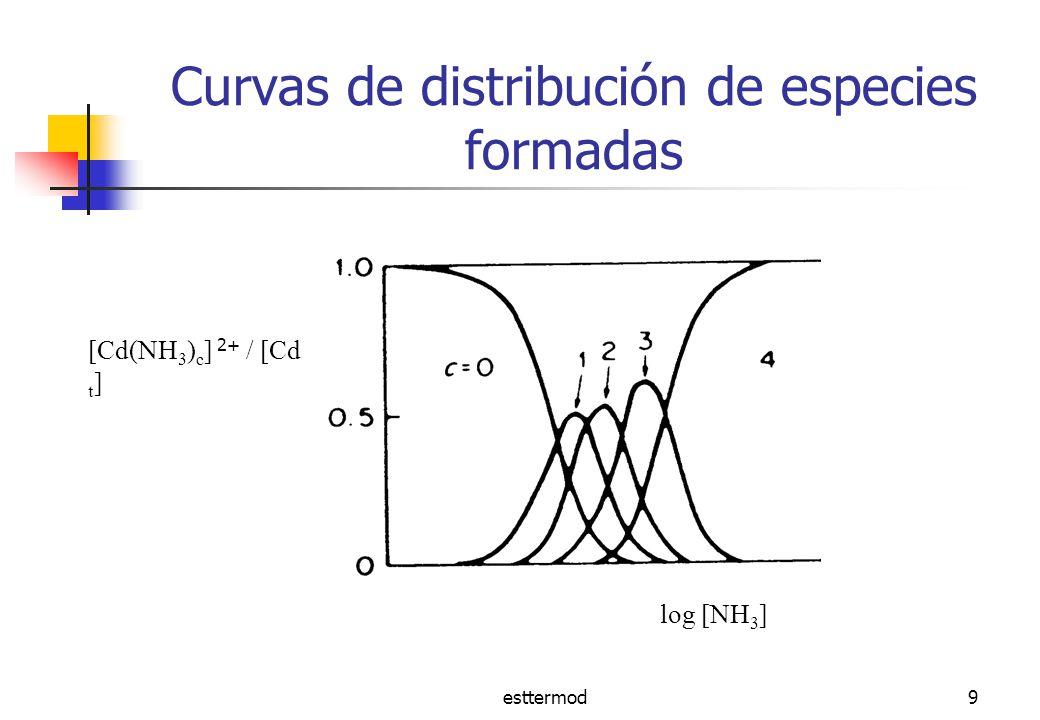 esttermod10 Aspectos termodinámicos Fase gaseosa M(g) + nL(g) ML n (g) + nH 2 O(g) Fase acuosa M(ac) + nL(ac) ML n (ac)+ nH 2 O(ac) M(g) + nL(g) ML n (g)+ n H 2 O(g) G= G gas + G hid (ML n ) + n G hid (H 2 O) - G hid (M) - n G hid (L) - G hid(M) -n G hid(L) G hid(MLn) n G hid(H2O) G gas H gas S gas gas
