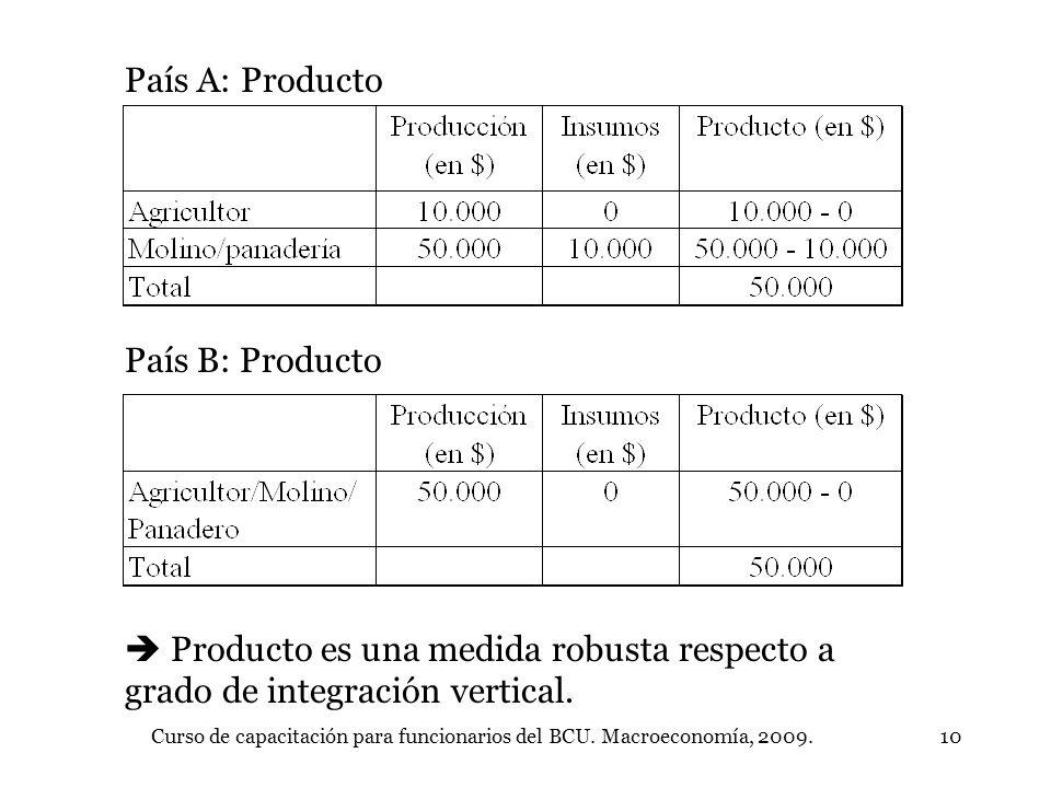 Curso de capacitación para funcionarios del BCU. Macroeconomía, 2009.10 País A: Producto País B: Producto Producto es una medida robusta respecto a gr