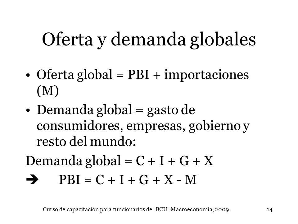 Curso de capacitación para funcionarios del BCU. Macroeconomía, 2009.14 Oferta y demanda globales Oferta global = PBI + importaciones (M) Demanda glob