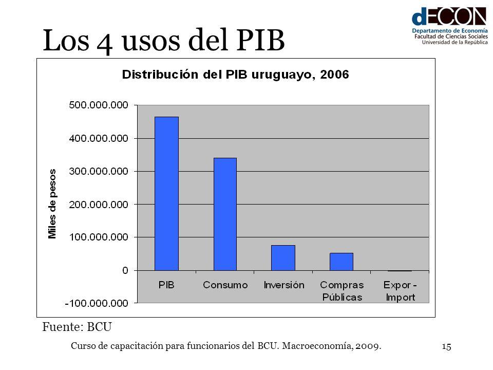 Curso de capacitación para funcionarios del BCU. Macroeconomía, 2009.15 Los 4 usos del PIB Fuente: BCU