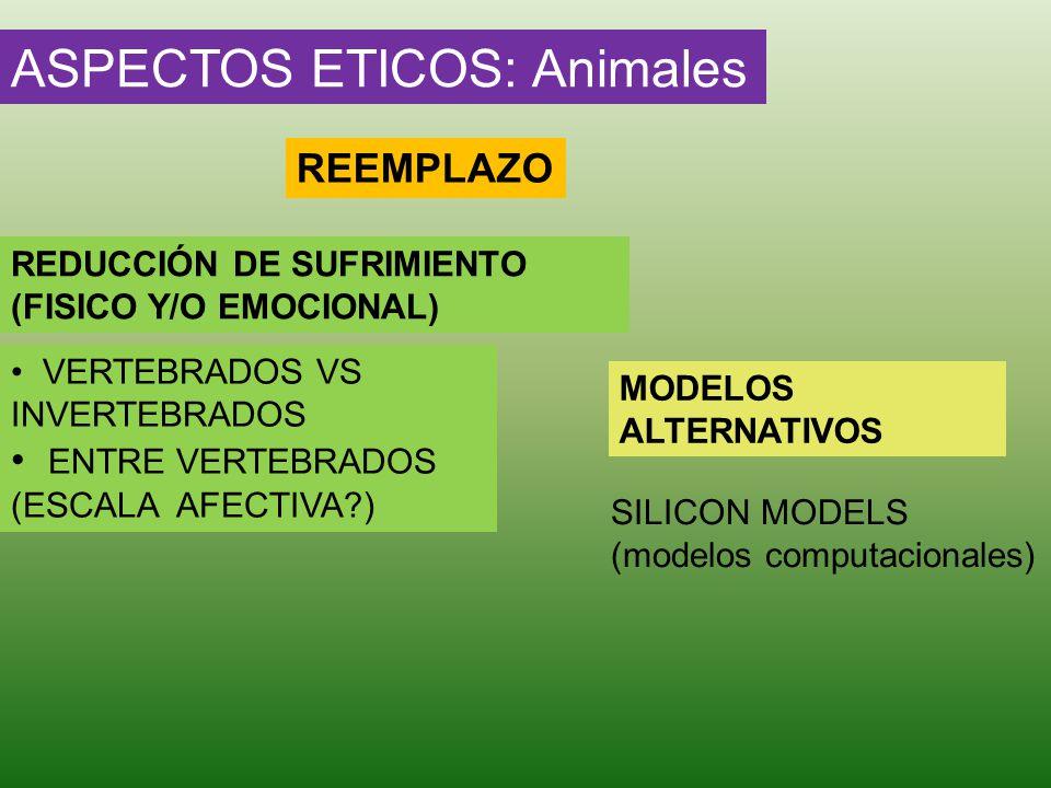 ASPECTOS ETICOS: Animales REEMPLAZO REDUCCIÓN DE SUFRIMIENTO (FISICO Y/O EMOCIONAL) MODELOS ALTERNATIVOS VERTEBRADOS VS INVERTEBRADOS ENTRE VERTEBRADO