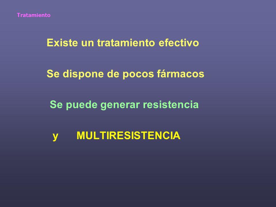 Tratamiento Existe un tratamiento efectivo Se dispone de pocos fármacos Se puede generar resistencia y MULTIRESISTENCIA