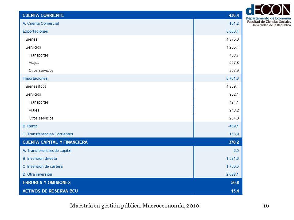 Maestría en gestión pública. Macroeconomía, 201016 CUENTA CORRIENTE-436,4 A. Cuenta Comercial-101,2 Exportaciones5.660,4 Bienes4.375,0 Servicios1.285,
