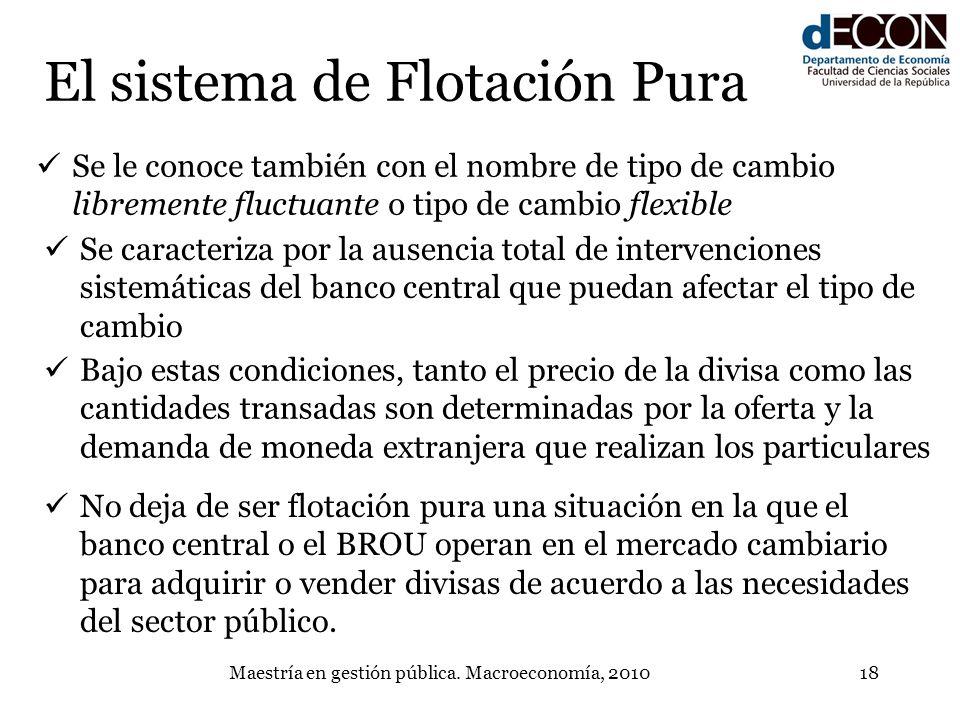 Maestría en gestión pública. Macroeconomía, 201018 El sistema de Flotación Pura Se le conoce también con el nombre de tipo de cambio libremente fluctu