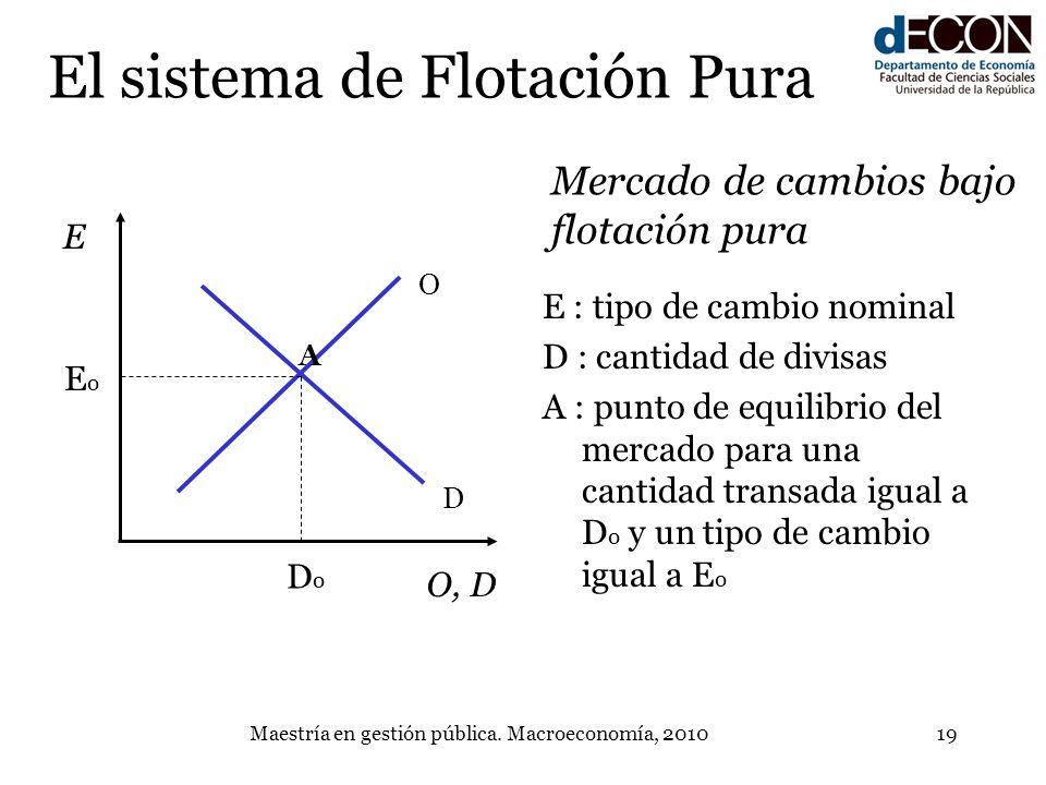 Maestría en gestión pública. Macroeconomía, 201019 D O E O, D EoEo DoDo El sistema de Flotación Pura E : tipo de cambio nominal D : cantidad de divisa