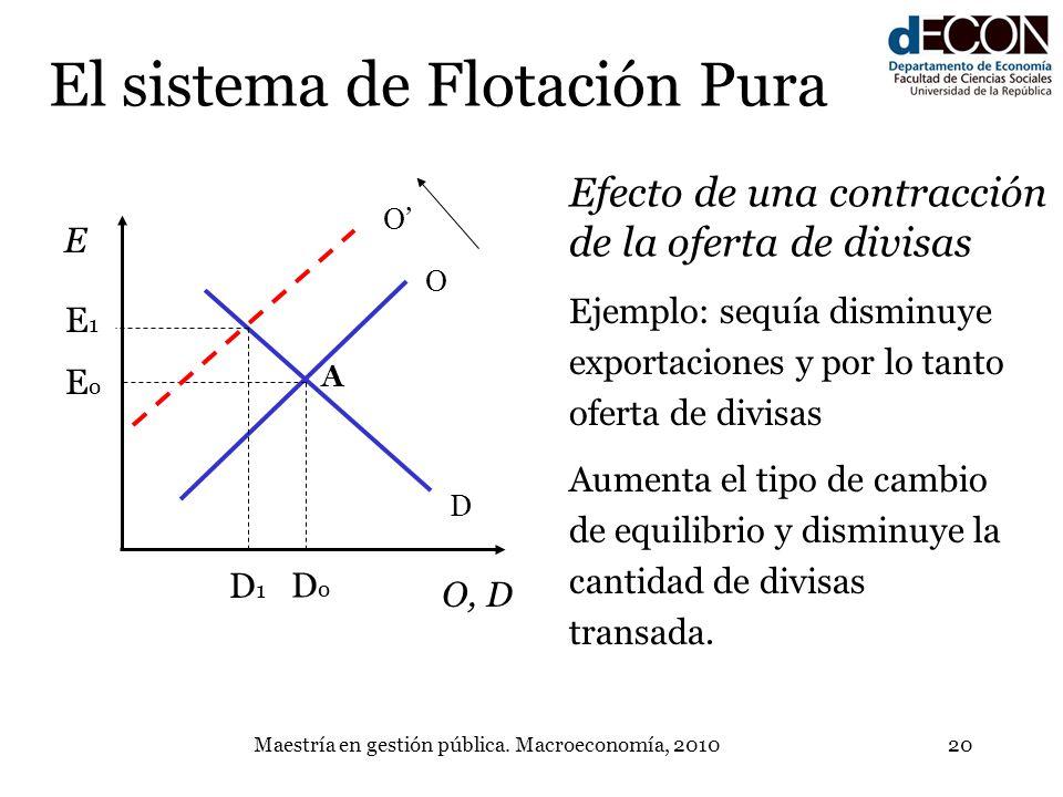 Maestría en gestión pública. Macroeconomía, 201020 D O DoDo A El sistema de Flotación Pura EoEo E O, D O E1E1 D1D1 Efecto de una contracción de la ofe
