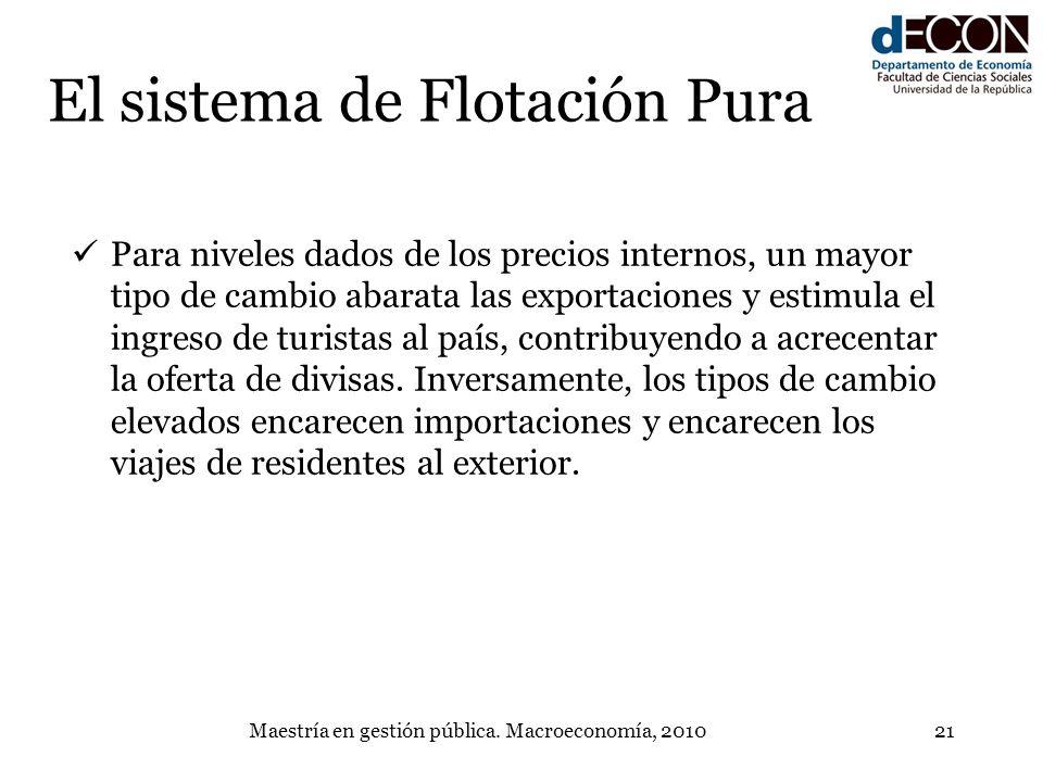 Maestría en gestión pública. Macroeconomía, 201021 El sistema de Flotación Pura Para niveles dados de los precios internos, un mayor tipo de cambio ab