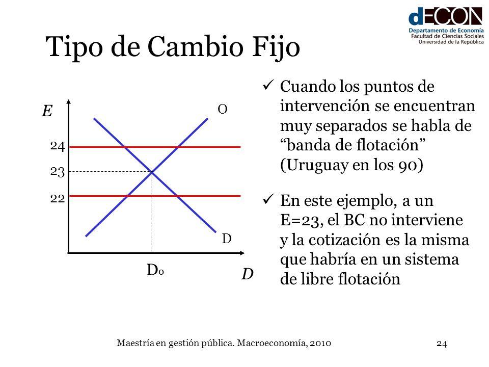Maestría en gestión pública. Macroeconomía, 201024 Tipo de Cambio Fijo D O E D 23 DoDo 22 24 Cuando los puntos de intervención se encuentran muy separ