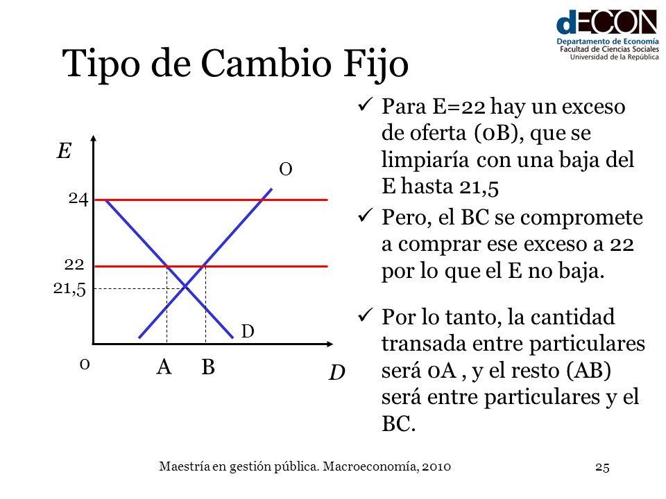 Maestría en gestión pública. Macroeconomía, 201025 Tipo de Cambio Fijo D O E D A 22 24 Para E=22 hay un exceso de oferta (0B), que se limpiaría con un