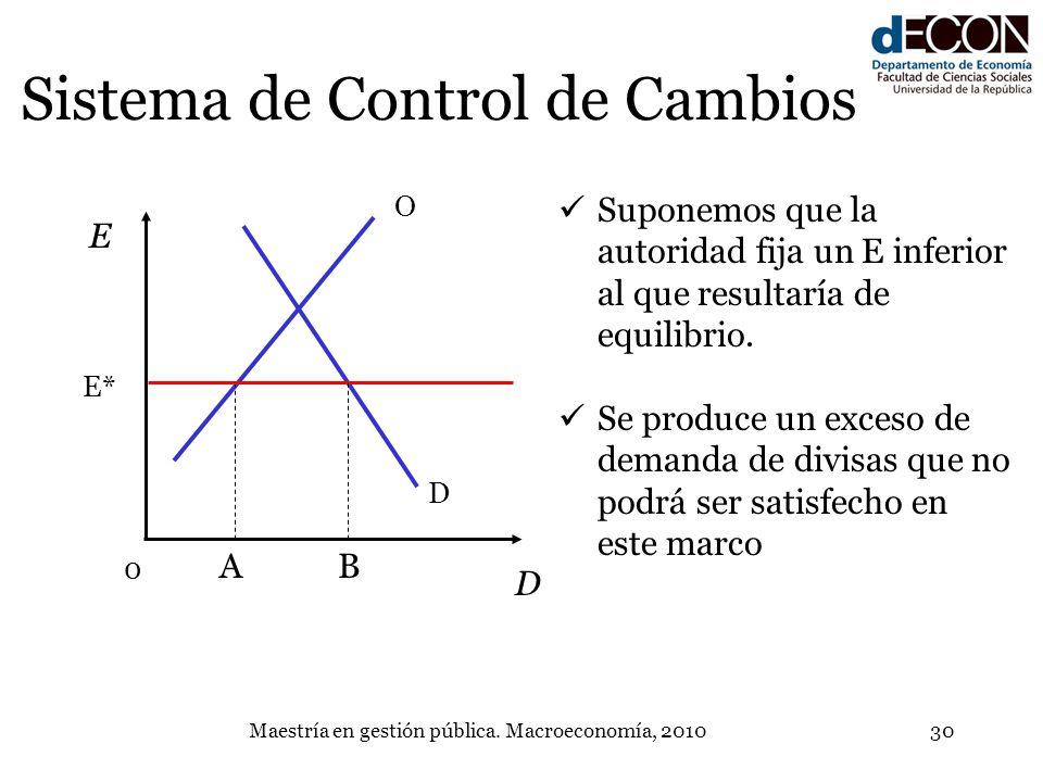 Maestría en gestión pública. Macroeconomía, 201030 Sistema de Control de Cambios D O E D A E* B 0 Suponemos que la autoridad fija un E inferior al que