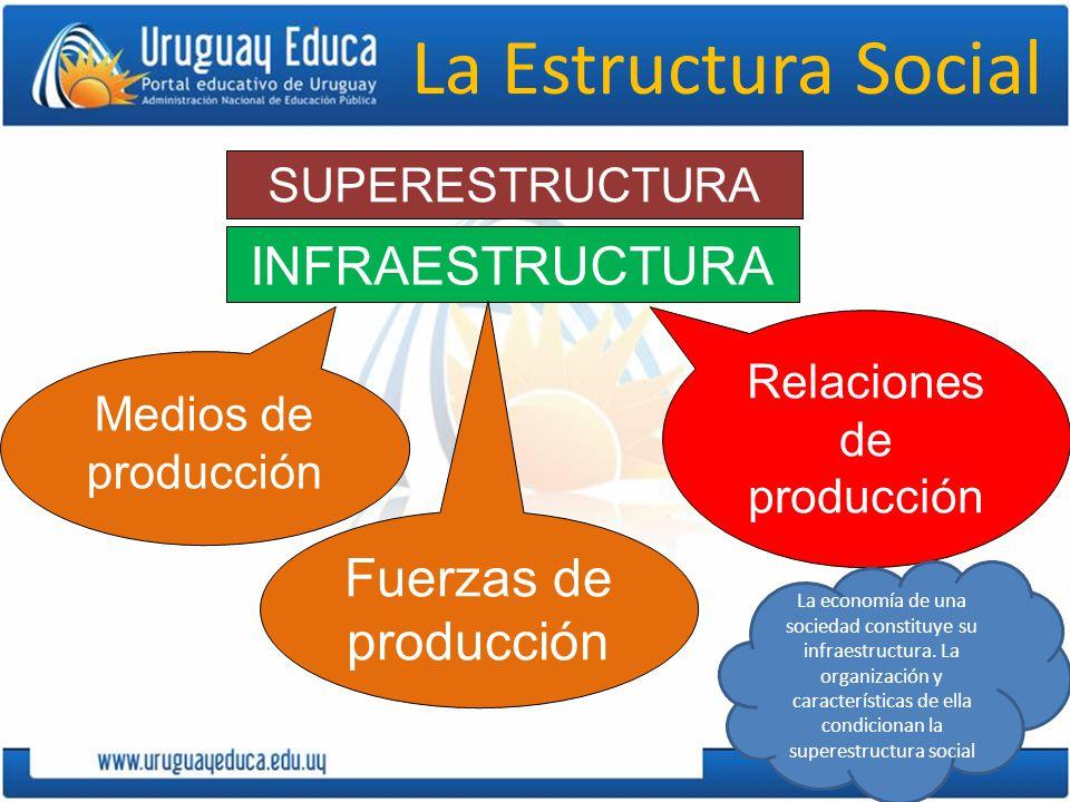 La Estructura Social INFRAESTRUCTURA SUPERESTRUCTURA Medios de producción Fuerzas de producción Relaciones de producción La economía de una sociedad constituye su infraestructura.