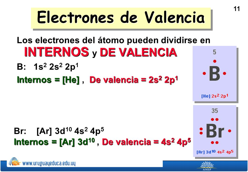 11 Electrones de Valencia Los electrones del átomo pueden dividirse en INTERNOS y DE VALENCIA B: 1s 2 2s 2 2p 1 Internos = [He], De valencia = 2s 2 2p 1 Br: [Ar] 3d 10 4s 2 4p 5 Internos = [Ar] 3d 10, De valencia = 4s 2 4p 5