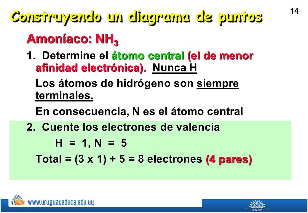 14 Construyendo un diagrama de puntos Amoníaco: NH 3 1.