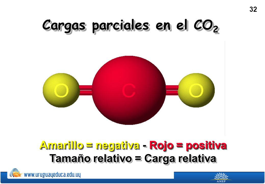 32 Cargas parciales en el CO 2 Amarillo = negativa - Rojo = positiva Tamaño relativo = Carga relativa Amarillo = negativa - Rojo = positiva Tamaño relativo = Carga relativa