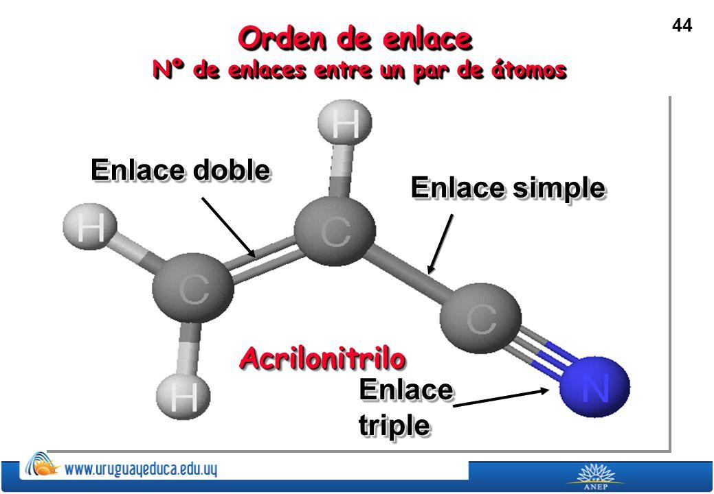 44 Orden de enlace Nº de enlaces entre un par de átomos Nº de enlaces entre un par de átomos Orden de enlace Nº de enlaces entre un par de átomos Nº de enlaces entre un par de átomos Enlace doble Enlace simple Enlace triple AcrilonitriloAcrilonitrilo