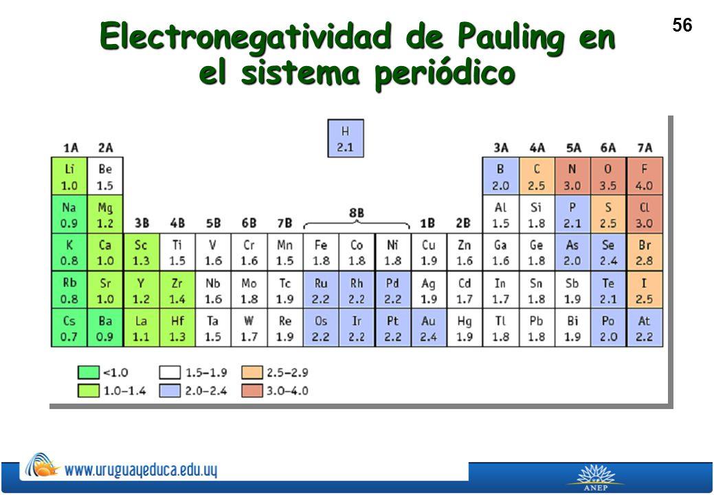 56 Electronegatividad de Pauling en el sistema periódico