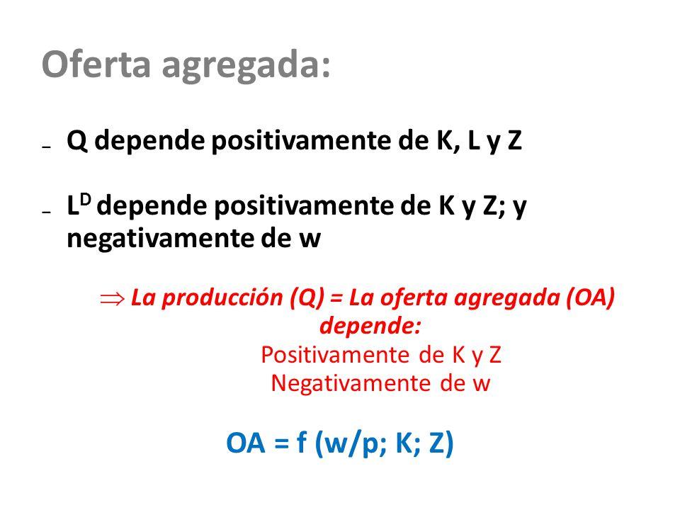 Oferta agregada: Q depende positivamente de K, L y Z L D depende positivamente de K y Z; y negativamente de w La producción (Q) = La oferta agregada (OA) depende: Positivamente de K y Z Negativamente de w OA = f (w/p; K; Z)