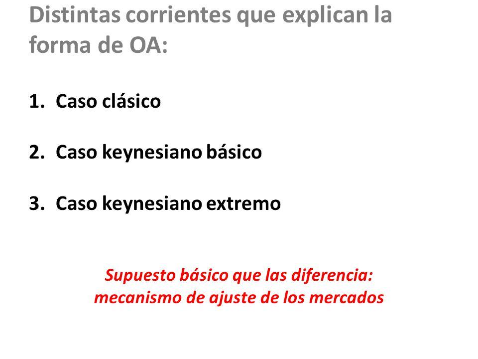 Distintas corrientes que explican la forma de OA: 1.Caso clásico 2.Caso keynesiano básico 3.Caso keynesiano extremo Supuesto básico que las diferencia: mecanismo de ajuste de los mercados