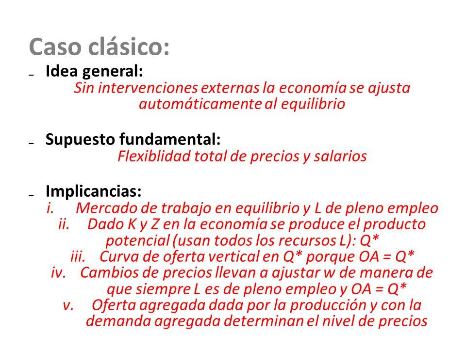 Caso clásico: Idea general: Sin intervenciones externas la economía se ajusta automáticamente al equilibrio Supuesto fundamental: Flexiblidad total de