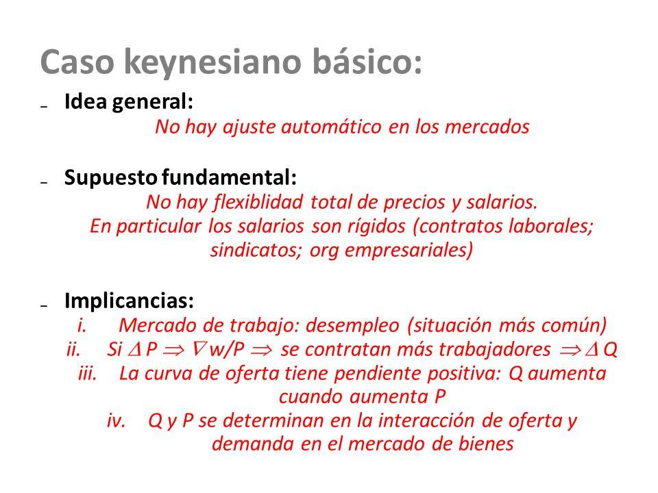 Caso keynesiano básico: Idea general: No hay ajuste automático en los mercados Supuesto fundamental: No hay flexiblidad total de precios y salarios. E