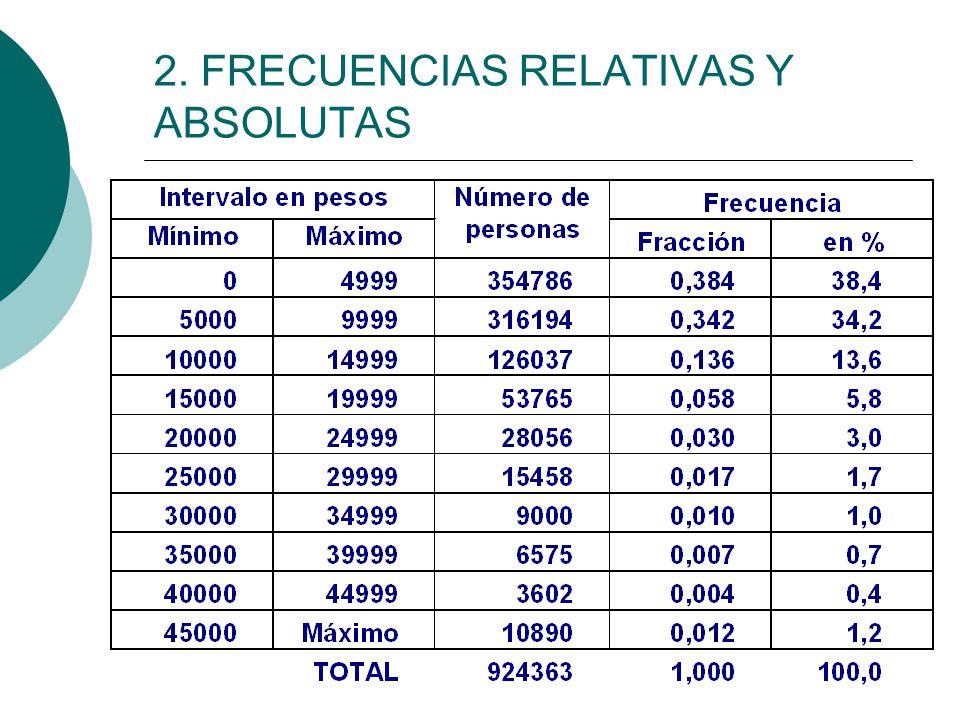 2. FRECUENCIAS RELATIVAS Y ABSOLUTAS