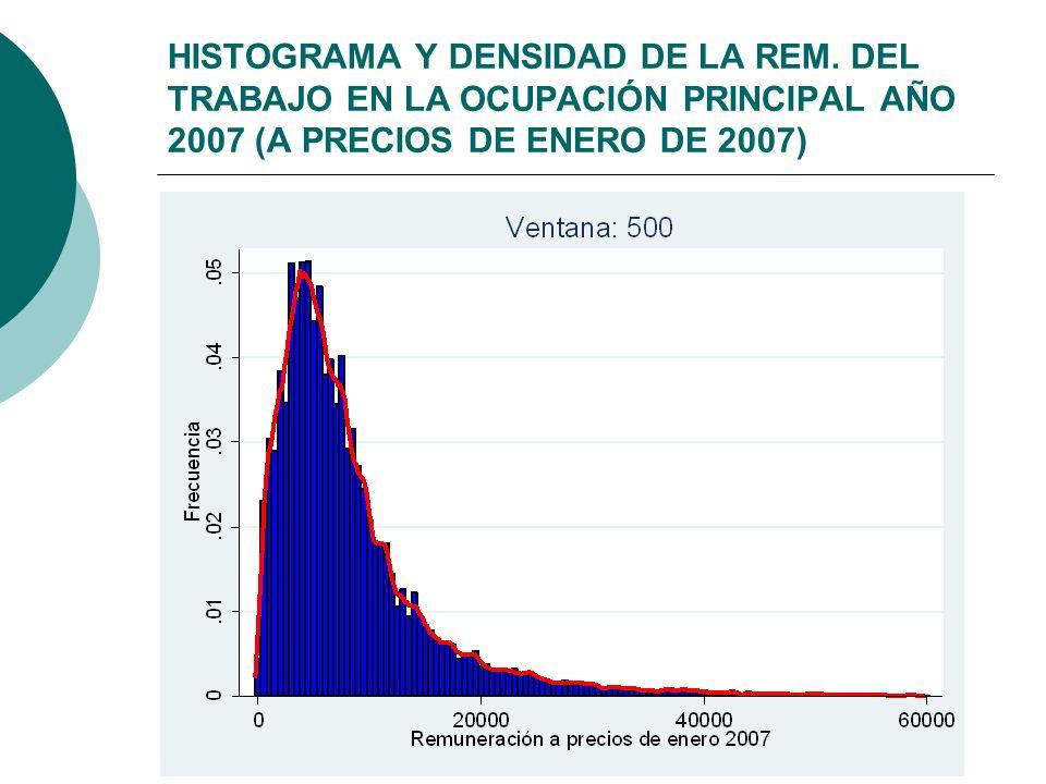 HISTOGRAMA Y DENSIDAD DE LA REM. DEL TRABAJO EN LA OCUPACIÓN PRINCIPAL AÑO 2007 (A PRECIOS DE ENERO DE 2007)