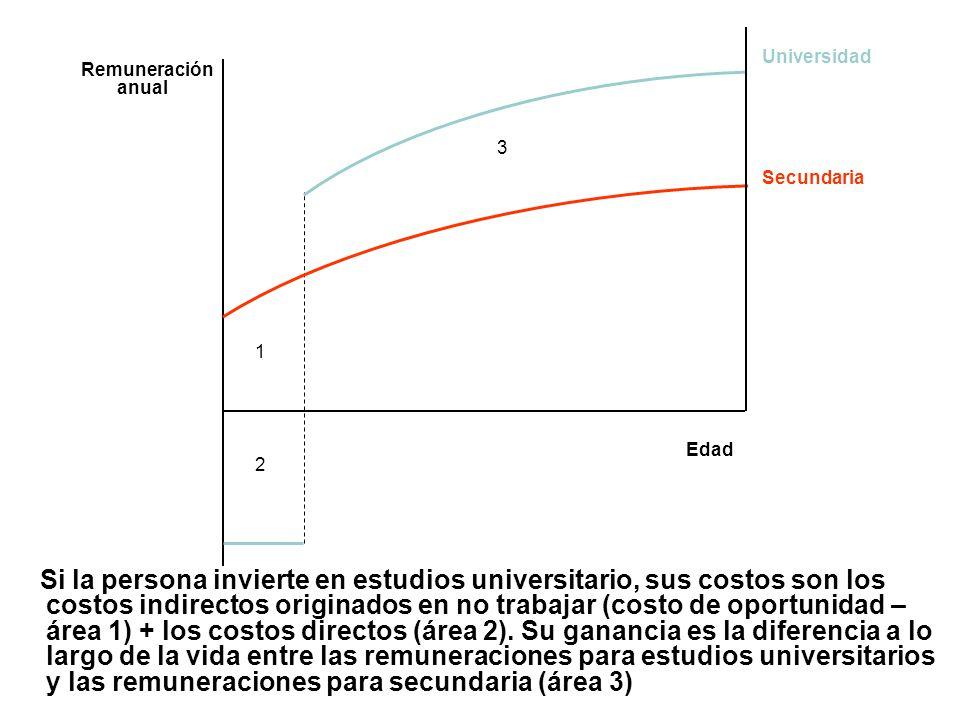 Si la persona invierte en estudios universitario, sus costos son los costos indirectos originados en no trabajar (costo de oportunidad – área 1) + los