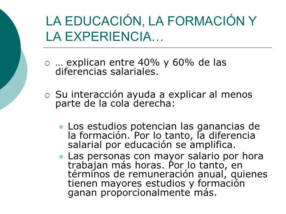 LA EDUCACIÓN, LA FORMACIÓN Y LA EXPERIENCIA… … explican entre 40% y 60% de las diferencias salariales. Su interacción ayuda a explicar al menos parte
