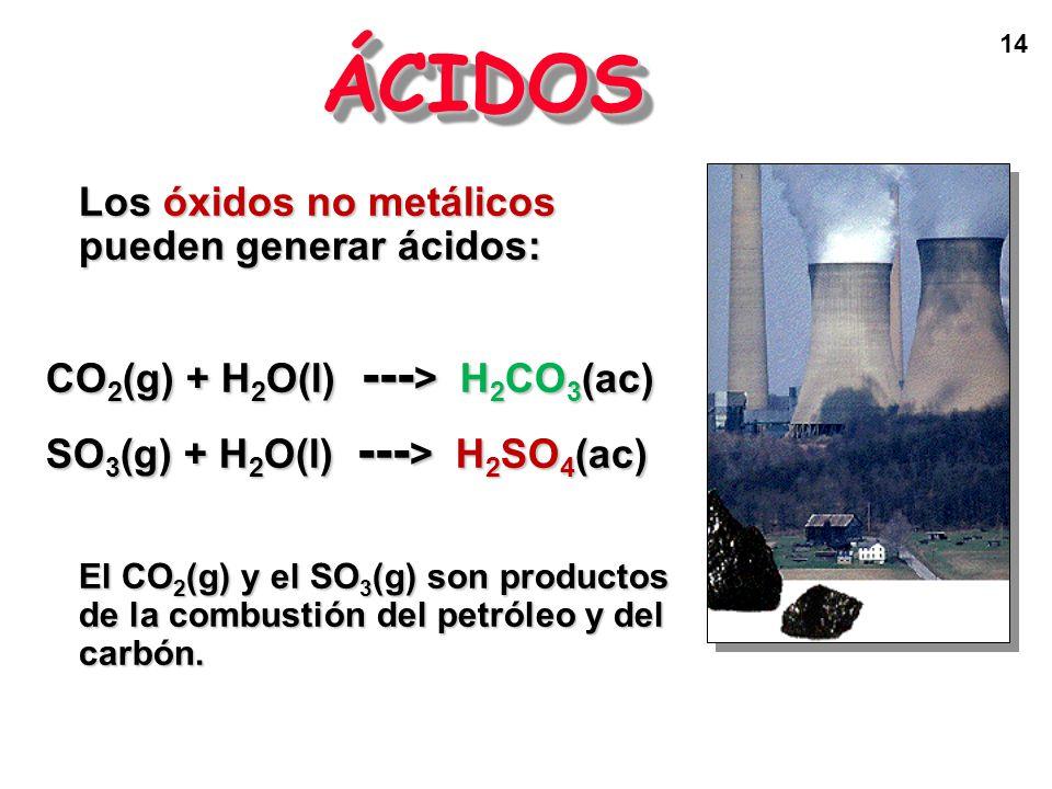 14 ÁCIDOSÁCIDOS Los óxidos no metálicos pueden generar ácidos: CO 2 (g) + H 2 O(l) --- > H 2 CO 3 (ac) SO 3 (g) + H 2 O(l) --- > H 2 SO 4 (ac) El CO 2