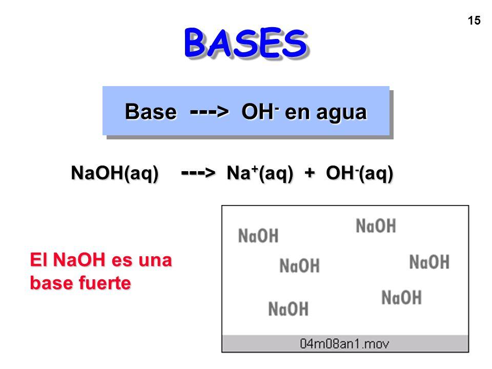 15 Base --- > OH - en agua BASESBASES NaOH(aq) --- > Na + (aq) + OH - (aq) El NaOH es una base fuerte