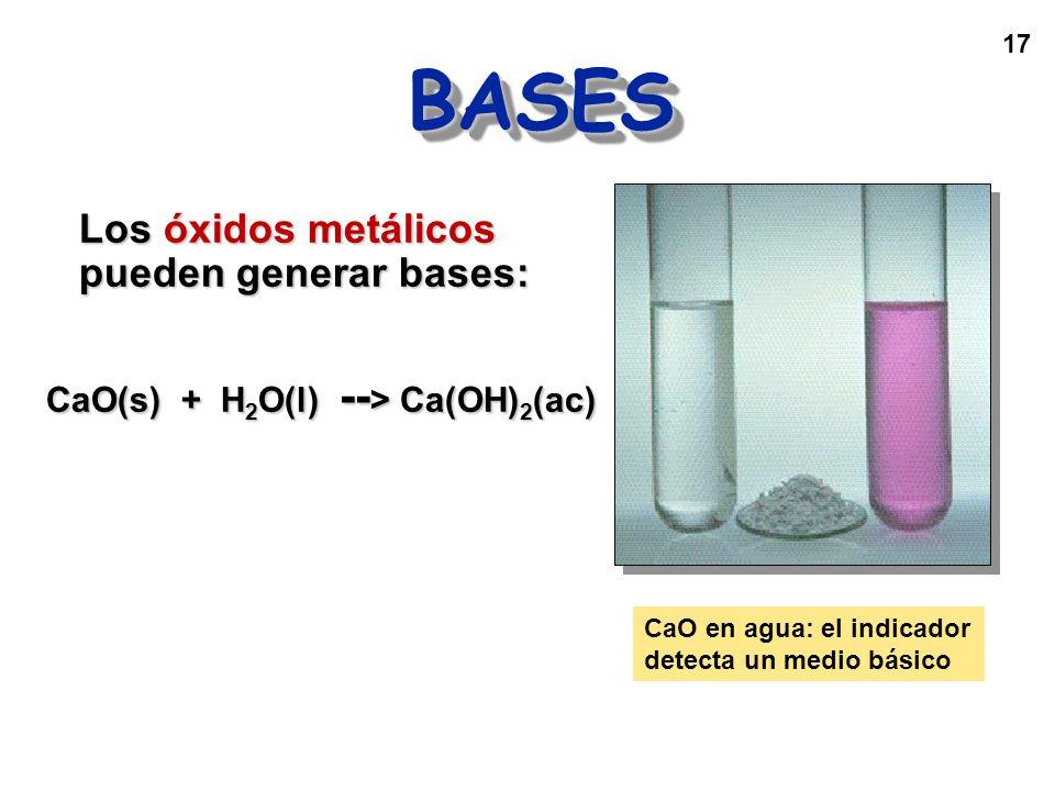 17 BASESBASES Los óxidos metálicos pueden generar bases: CaO(s) + H 2 O(l) -- > Ca(OH) 2 (ac) CaO en agua: el indicador detecta un medio básico
