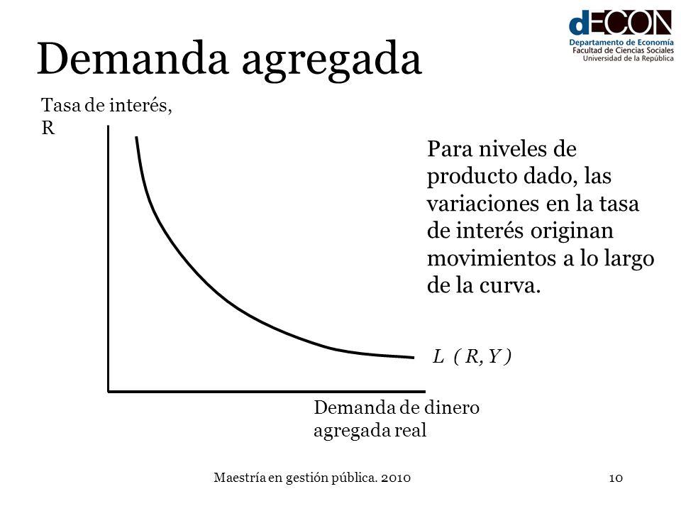 Maestría en gestión pública. 201010 Demanda agregada L ( R, Y ) Demanda de dinero agregada real Tasa de interés, R Para niveles de producto dado, las