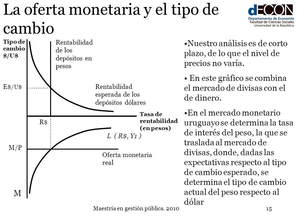 Maestría en gestión pública. 201015 La oferta monetaria y el tipo de cambio L ( R$, Y1 ) Rentabilidad de los depósitos en pesos Nuestro análisis es de