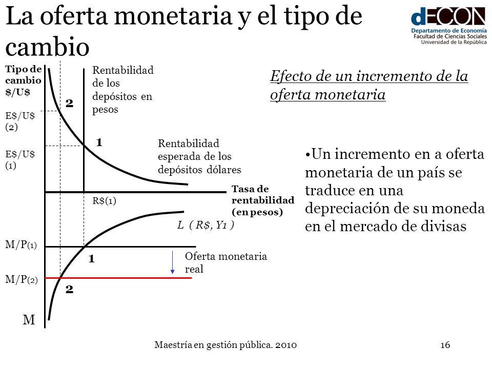 Maestría en gestión pública. 201016 La oferta monetaria y el tipo de cambio L ( R$, Y1 ) Rentabilidad de los depósitos en pesos Un incremento en a ofe