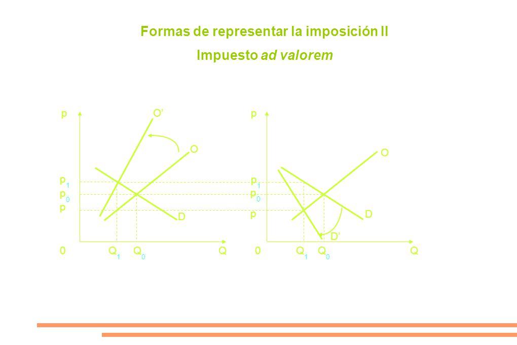 pp 0Q0Q0 Q1Q1 Q1Q1 Q0Q0 0QQ p0p0 p p1p1 p1p1 p p0p0 O O D D D O Formas de representar la imposición II Impuesto ad valorem