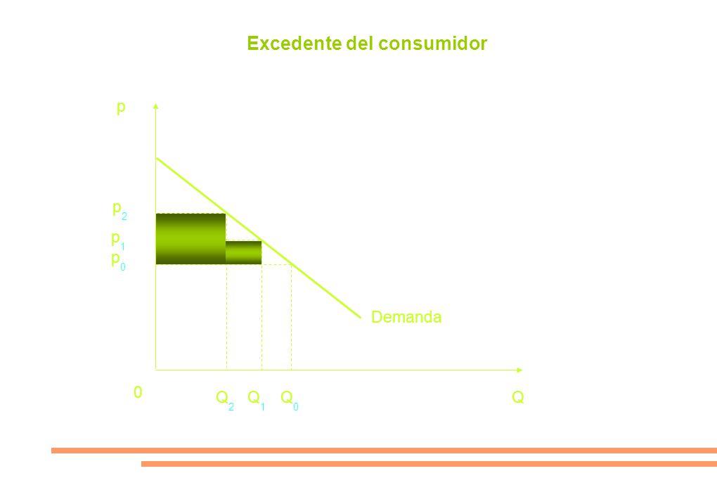 p p1p1 p0p0 0 Q1Q1 Q0Q0 Q Demanda p2p2 Q2Q2 Excedente del consumidor
