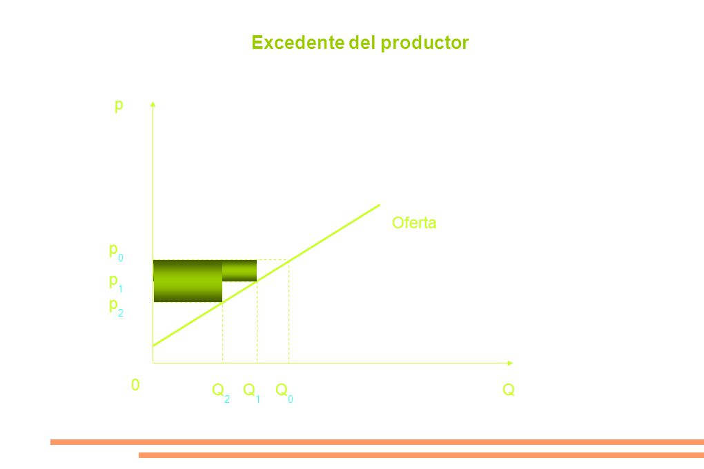 p p1p1 p0p0 0 Q1Q1 Q0Q0 Q Oferta p2p2 Q2Q2 Excedente del productor