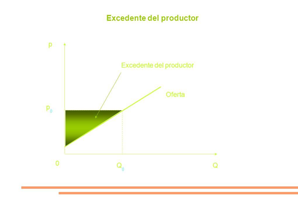 p p0p0 0 Q0Q0 Q Oferta Excedente del productor