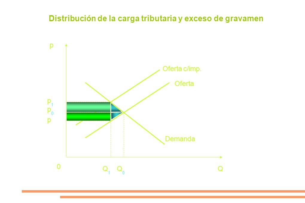 p p1p1 p p0p0 0 Q1Q1 Q0Q0 Q Demanda Oferta Oferta c/imp. Distribución de la carga tributaria y exceso de gravamen